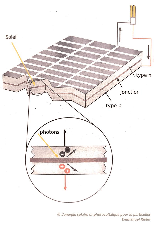 fonctionnement panneau solaire photovoltaique