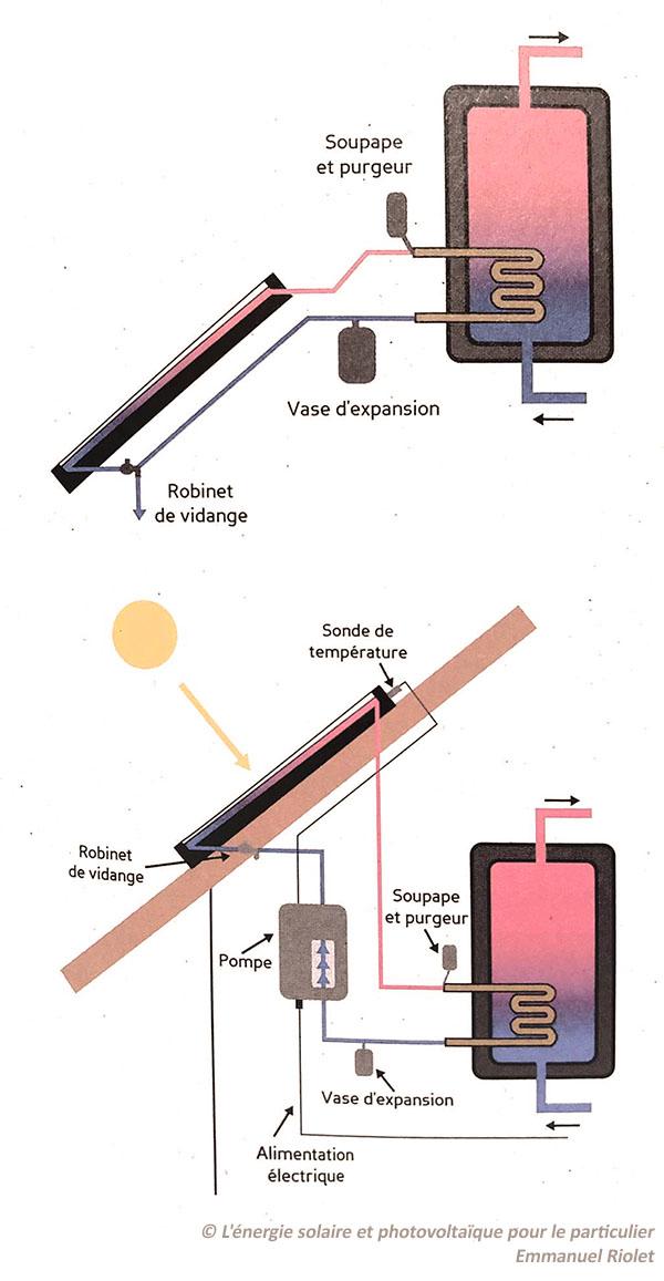 schéma installation chauffe eau solaire caloporteur