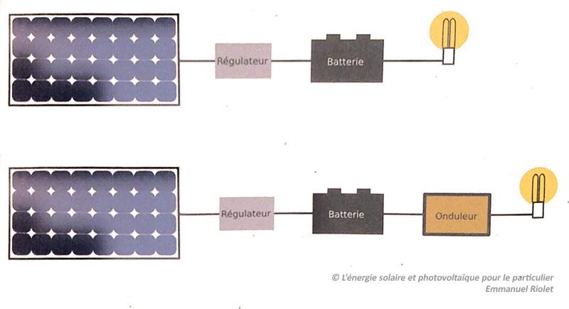 installation classique photovoltaique panneaux solaires