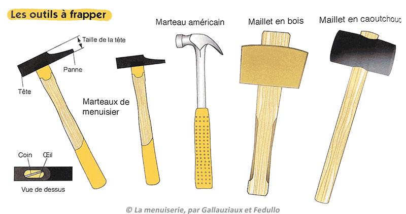 outils à frapper