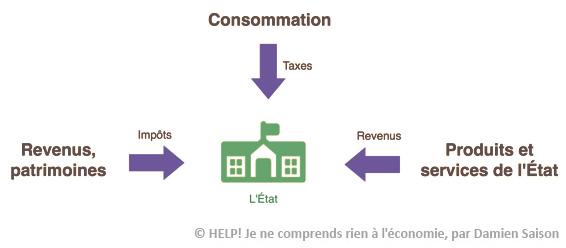 sources revenus état taxes impôts